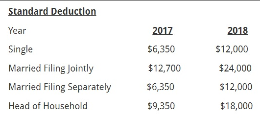 Fourth image of 2019 2020 Standard Deduction Amount with How Much is the New Standard Deduction Amount 2019, 2020?